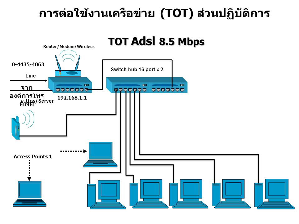 การต่อใช้งานเครือข่าย (TOT) ส่วนปฏิบัติการ TOT Adsl 8.5 Mbps TOT Adsl 8.5 Mbps Access Points 1 Ups/ Server Switch hub 16 port x 2 6 จาก องค์การโทร ศัพท์ Line 192.168.1.1 0-4435-4063 Router/Modem/Wireless