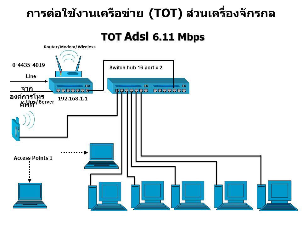 การต่อใช้งานเครือข่าย (TOT) ส่วนเครื่องจักรกล TOT Adsl 6.11 Mbps TOT Adsl 6.11 Mbps Access Points 1 Ups/ Server Switch hub 16 port x 2 6 จาก องค์การโทร ศัพท์ Line 192.168.1.1 0-4435-4019 Router/Modem/Wireless