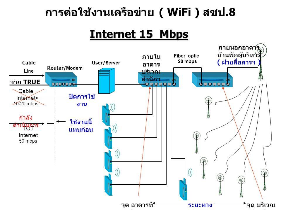 การต่อใช้งานเครือข่าย ( WiFi ) สชป.8 Router/ Modem User/ Server ภายใน อาคาร บริเวณ สำนักฯ 6 จาก TRUE Line Cable Fiber optic 20 mbps ภายนอกอาคาร บ้านพักผู้บริหาร ( ฝ่ายสื่อสารฯ ) Cable Internet 10-20 mbps TOT Internet 50 mbps กำลัง ดำเนินการ Internet 15 Mbps ปิดการใช้ งาน ใช้งานนี้ แทนก่อน จุด อาคารที่ ทำการ จุด บริเวณ บ้านพัก ระยะทาง 300