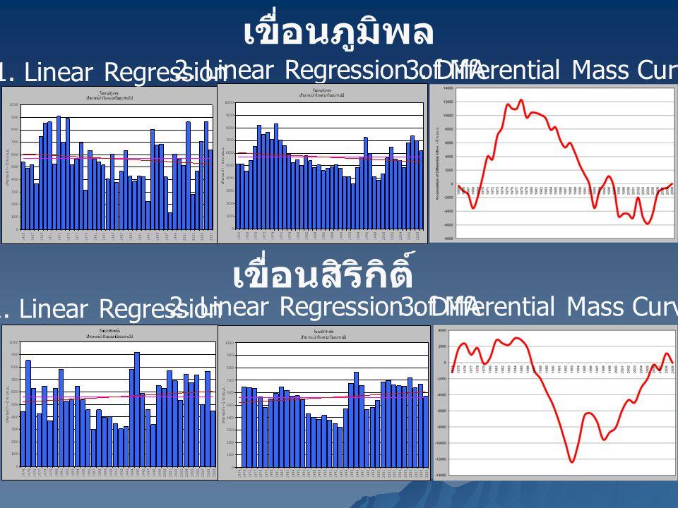 เขื่อนภูมิพล 1. Linear Regression 2. Linear Regression of MA 3. Differential Mass Curve เขื่อนสิริกิติ์ 1. Linear Regression 2. Linear Regression of M