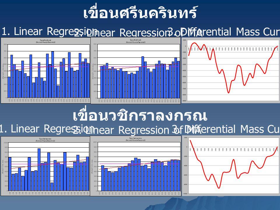 เขื่อนศรีนครินทร์ 1. Linear Regression 2. Linear Regression of MA 3. Differential Mass Curve เขื่อนวชิกราลงกรณ 1. Linear Regression 2. Linear Regressi