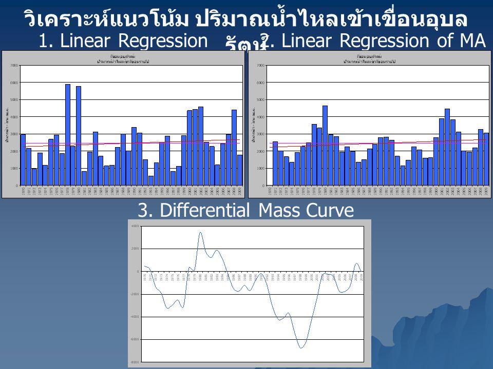 วิเคราะห์แนวโน้ม ปริมาณน้ำไหลเข้าเขื่อนอุบล รัตน์ 1. Linear Regression2. Linear Regression of MA (3 years) 3. Differential Mass Curve