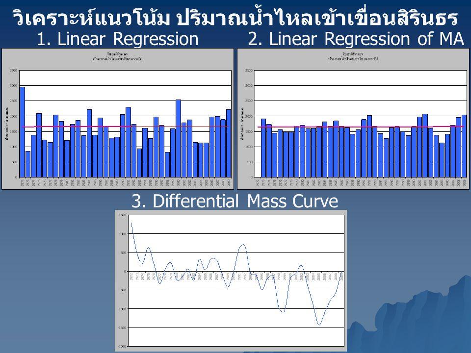 วิเคราะห์แนวโน้ม ปริมาณน้ำไหลเข้าเขื่อนสิรินธร 1. Linear Regression2. Linear Regression of MA (3 years) 3. Differential Mass Curve