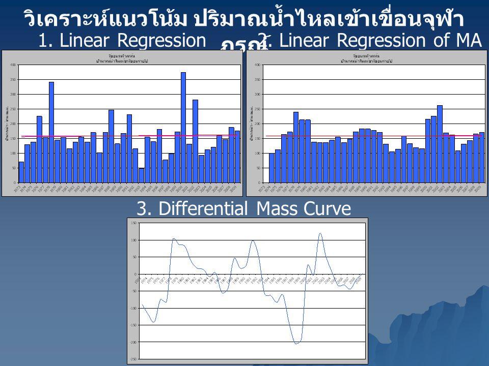 วิเคราะห์แนวโน้ม ปริมาณน้ำไหลเข้าเขื่อนจุฬา ภรณ์ 1. Linear Regression2. Linear Regression of MA (3 years) 3. Differential Mass Curve