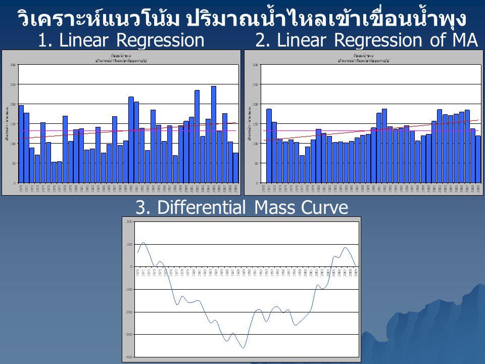 วิเคราะห์แนวโน้ม ปริมาณน้ำไหลเข้าเขื่อนน้ำพุง 1. Linear Regression2. Linear Regression of MA (3 years) 3. Differential Mass Curve