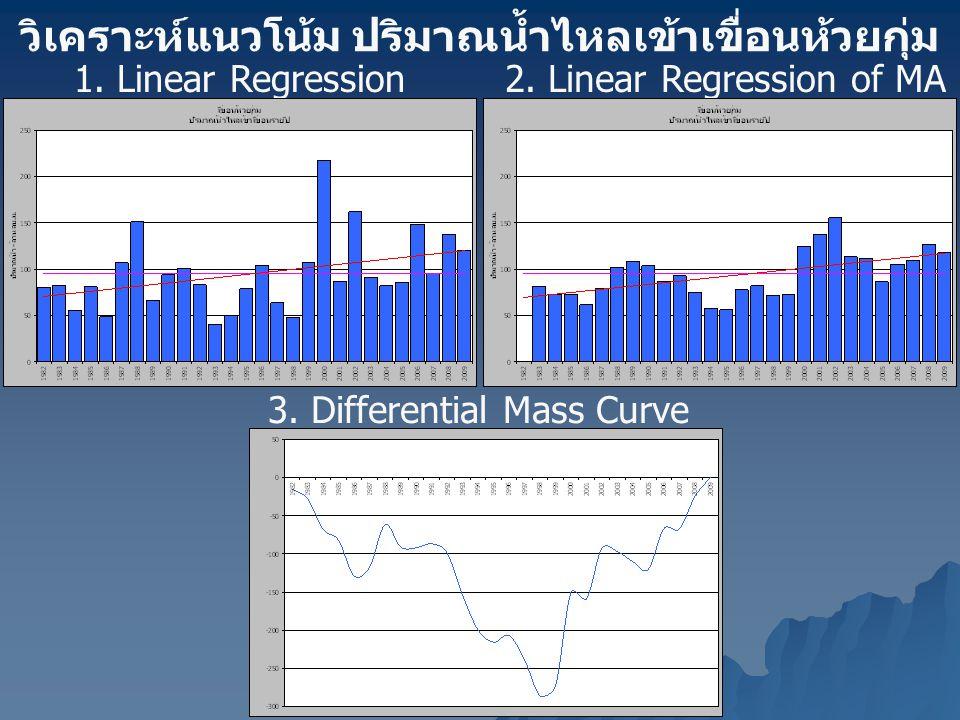 วิเคราะห์แนวโน้ม ปริมาณน้ำไหลเข้าเขื่อนห้วยกุ่ม 1. Linear Regression2. Linear Regression of MA (3 years) 3. Differential Mass Curve
