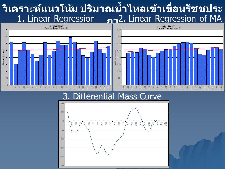 วิเคราะห์แนวโน้ม ปริมาณน้ำไหลเข้าเขื่อนรัชชประ ภา 1. Linear Regression2. Linear Regression of MA (3 years) 3. Differential Mass Curve