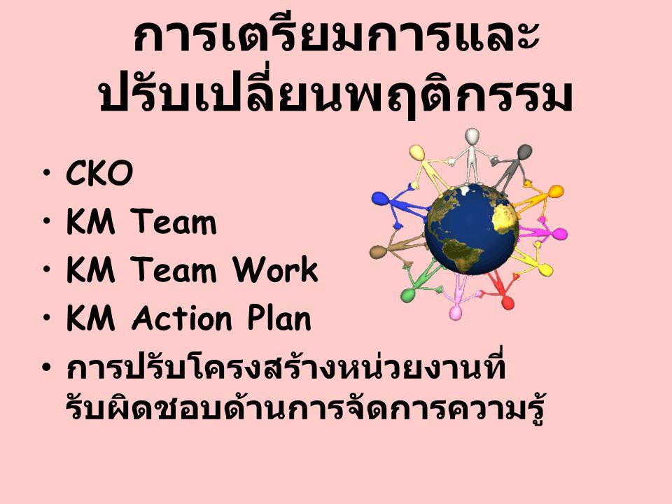 การเตรียมการและ ปรับเปลี่ยนพฤติกรรม CKO KM Team KM Team Work KM Action Plan การปรับโครงสร้างหน่วยงานที่ รับผิดชอบด้านการจัดการความรู้