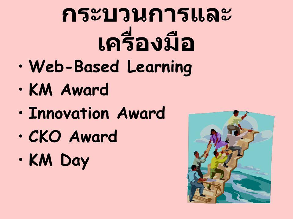 กระบวนการและ เครื่องมือ Web-Based Learning KM Award Innovation Award CKO Award KM Day