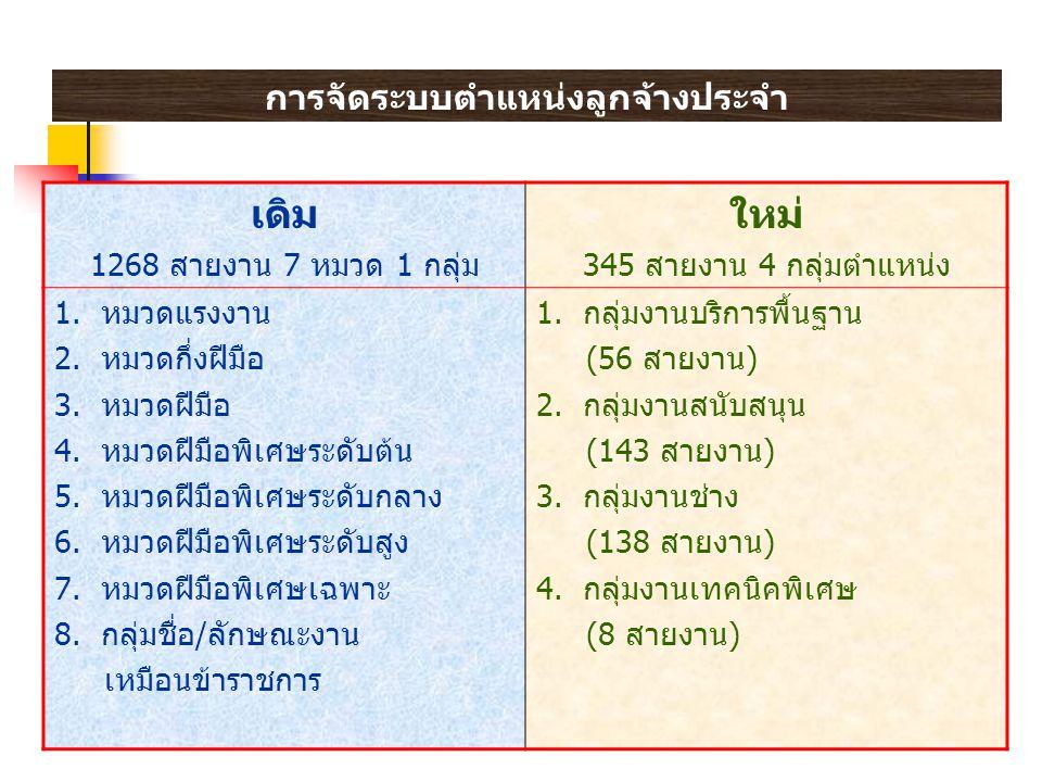 การจัดระบบตำแหน่งลูกจ้างประจำ เดิม 1268 สายงาน 7 หมวด 1 กลุ่ม ใหม่ 345 สายงาน 4 กลุ่มตำแหน่ง 1.