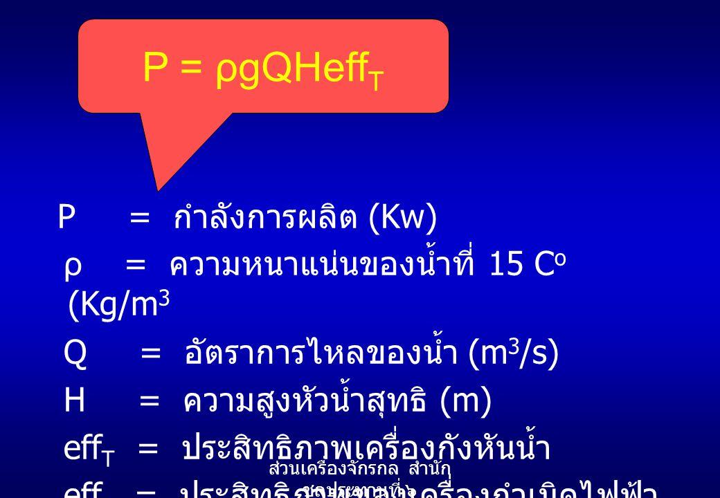 P = กำลังการผลิต (Kw) ρ = ความหนาแน่นของน้ำที่ 15 C o (Kg/m 3 Q = อัตราการไหลของน้ำ (m 3 /s) H = ความสูงหัวน้ำสุทธิ (m) eff T = ประสิทธิภาพเครื่องกังห
