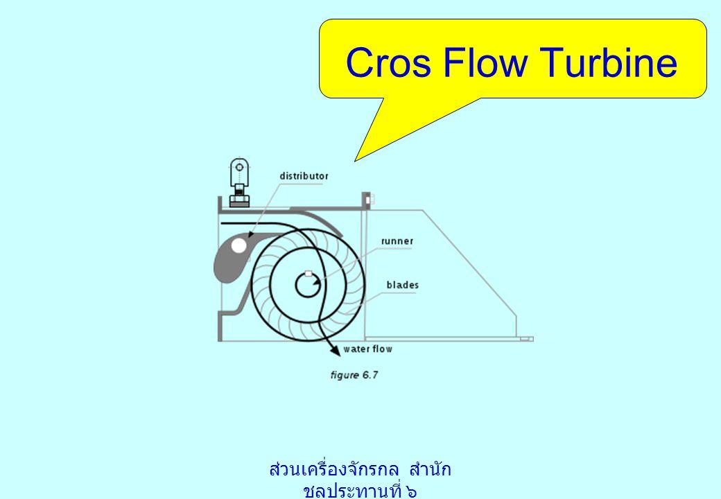 สรุป ผลทดสอบเครื่องกำเนิด ไฟฟ้าพลังน้ำ สามารถจ่ายพลังงานไฟฟ้าได้ 2 Kw