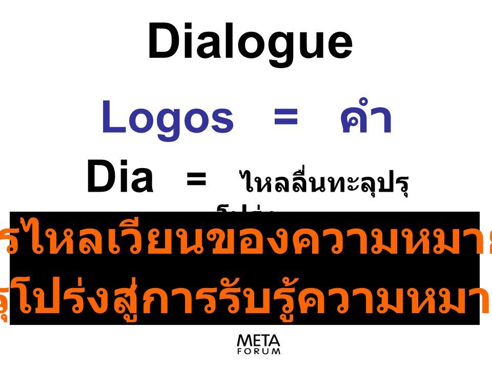 Dialogue Logos = คำ Dia = ไหลลื่นทะลุปรุ โปร่ง เป็นการไหลเวียนของความหมายอย่าง ทะลุปรุโปร่งสู่การรับรู้ความหมายที่แท้