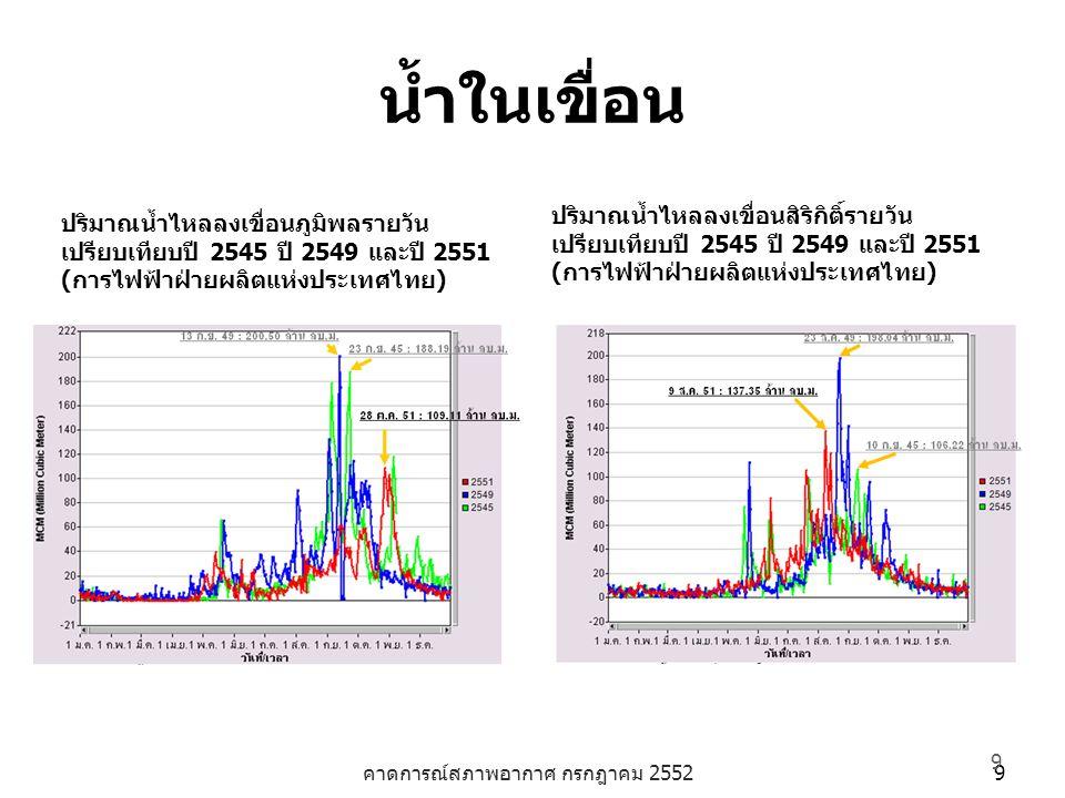 คาดการณ์สภาพอากาศ กรกฎาคม 2552 9 9 น้ำในเขื่อน ปริมาณน้ำไหลลงเขื่อนภูมิพลรายวัน เปรียบเทียบปี 2545 ปี 2549 และปี 2551 (การไฟฟ้าฝ่ายผลิตแห่งประเทศไทย) ปริมาณน้ำไหลลงเขื่อนสิริกิติ์รายวัน เปรียบเทียบปี 2545 ปี 2549 และปี 2551 (การไฟฟ้าฝ่ายผลิตแห่งประเทศไทย)