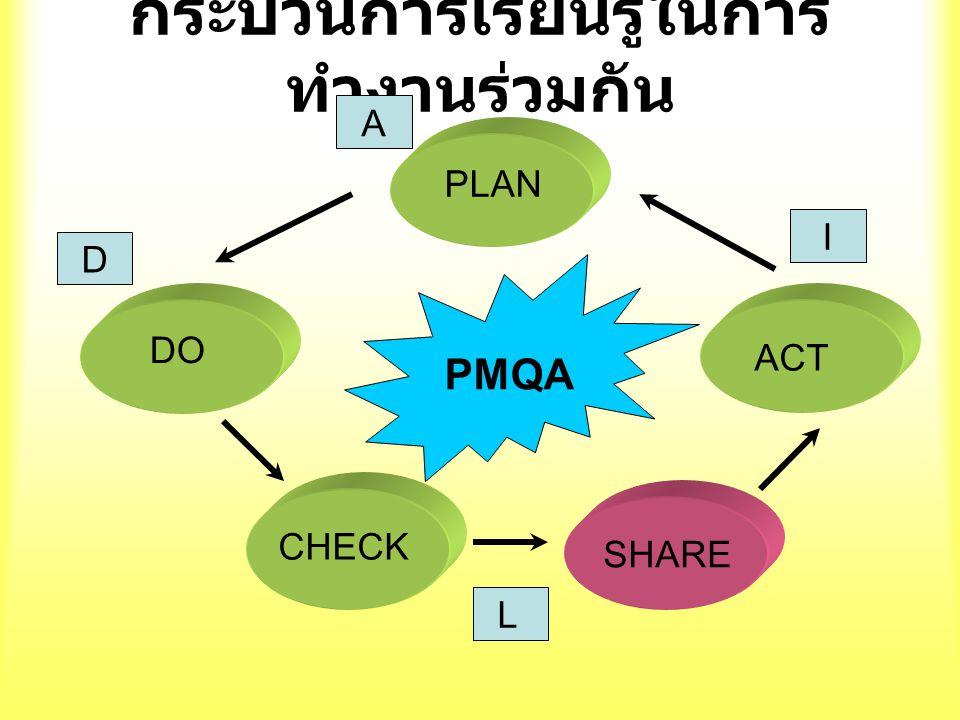 กระบวนการเรียนรู้ในการ ทำงานร่วมกัน PLANDO CHECK SHARE ACT A D L I PMQA