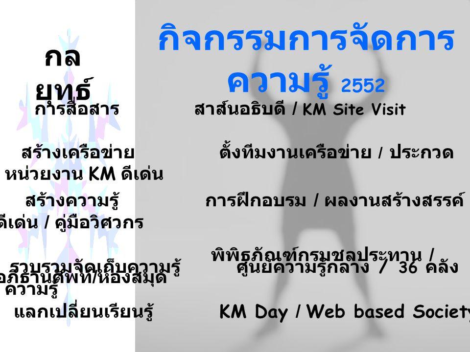 กิจกรรมการจัดการ ความรู้ 2552 การสื่อสาร สาส์นอธิบดี / KM Site Visit สร้างเครือข่าย ตั้งทีมงานเครือข่าย / ประกวด หน่วยงาน KM ดีเด่น สร้างความรู้ การฝึกอบรม / ผลงานสร้างสรรค์ ดีเด่น / คู่มือวิศวกร พิพิธภัณฑ์กรมชลประทาน / อภิธานศัพท์ / ห้องสมุด แลกเปลี่ยนเรียนรู้ KM Day / Web based Society รวบรวมจัดเก็บความรู้ ศูนย์ความรู้กลาง / 36 คลัง ความรู้ กล ยุทธ์