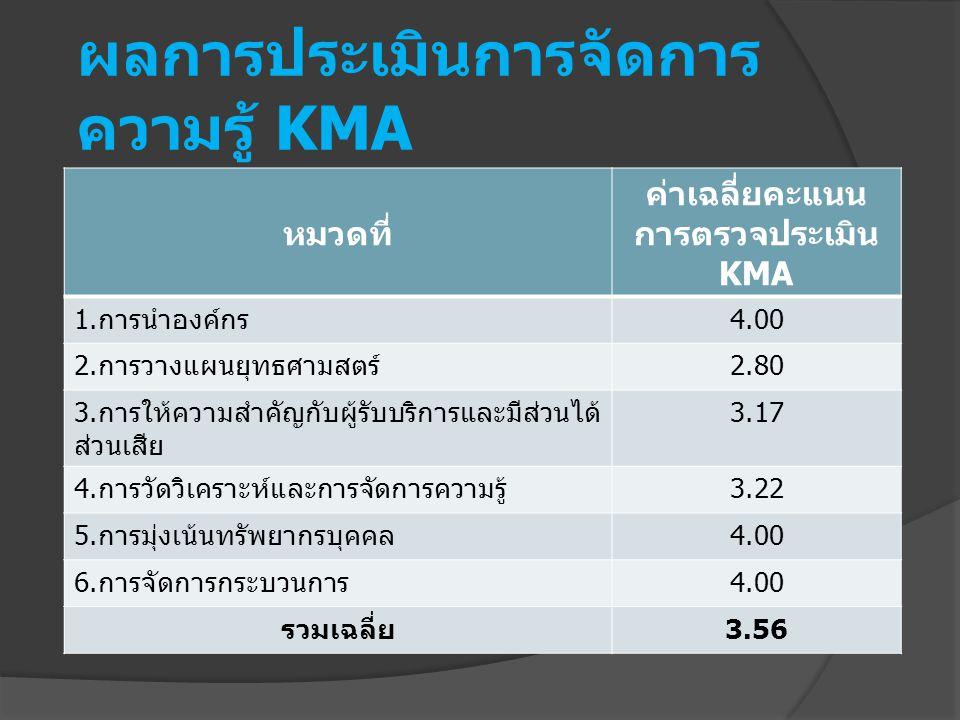 ผลการประเมินการจัดการ ความรู้ KMA หมวดที่ ค่าเฉลี่ยคะแนน การตรวจประเมิน KMA 1. การนำองค์กร 4.00 2. การวางแผนยุทธศามสตร์ 2.80 3. การให้ความสำคัญกับผู้ร