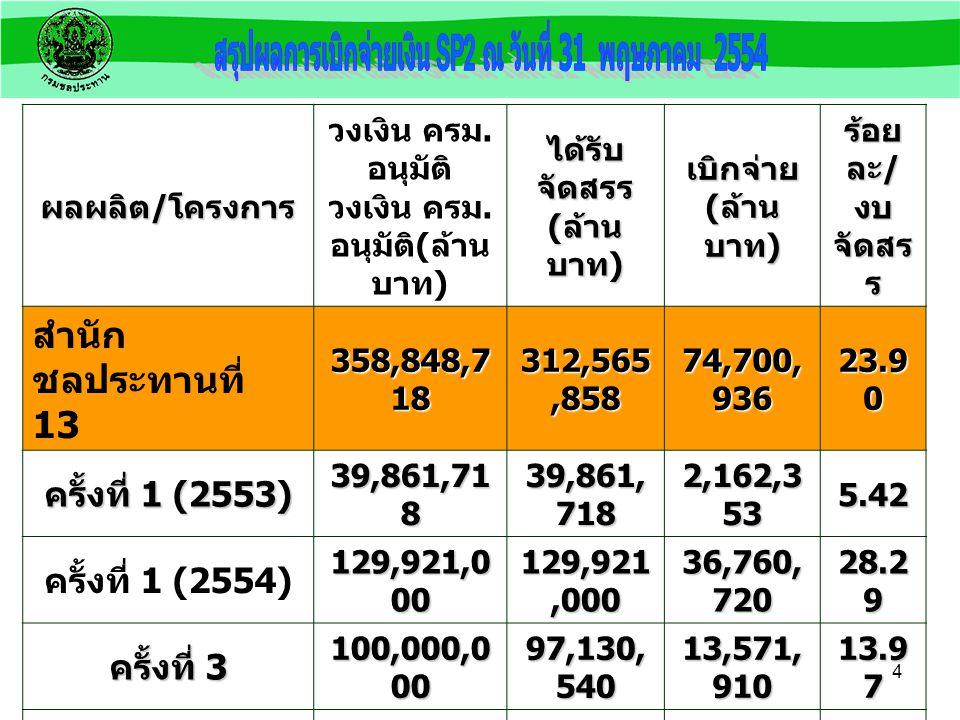 3 ผลผลิต / โครงการ ได้รับ จัดสรร ( ล้านบาท ) เบิกจ่าย ร้อย ละ / งบ จัดสรร สำนักชลประทานที่ 13 971,957,1 52 443,664, 909.39 45.65 การจัดการน้ำชลประทาน 457,624,1 88 196,884, 839.84 43.02 การจัดหาแหล่งน้ำและ เพิ่มพื้นที่ชลประทาน 394,056,8 62 186,456, 502.06 47.32 การสนับสนุนโครงการอัน เนื่องมาจากพระราชดำริ 41,500,00 0 14,690,7 38.13 35.40 การป้องกันและบรรเทา ภัยจากน้ำ 78,776,10 2 45,632,8 29.36 57.93