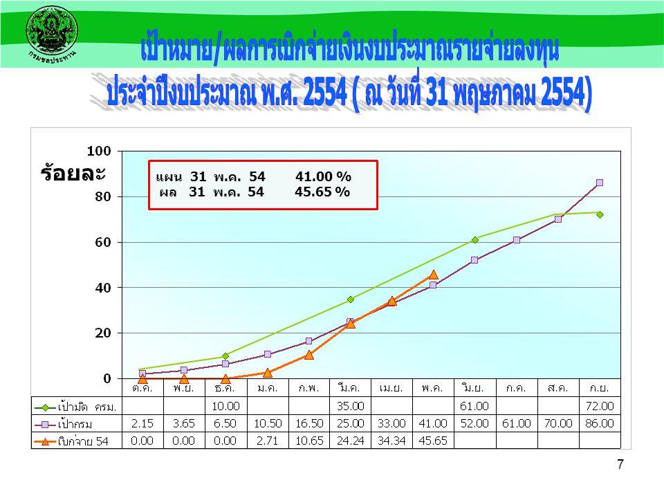 6 แผน 31 พ.ค. 54 44.76 % ผล 31 พ.ค. 54 46.80 % ร้อยละ