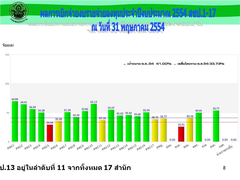 7 แผน 31 พ.ค. 54 41.00 % ผล 31 พ.ค. 54 45.65 % ร้อยละ