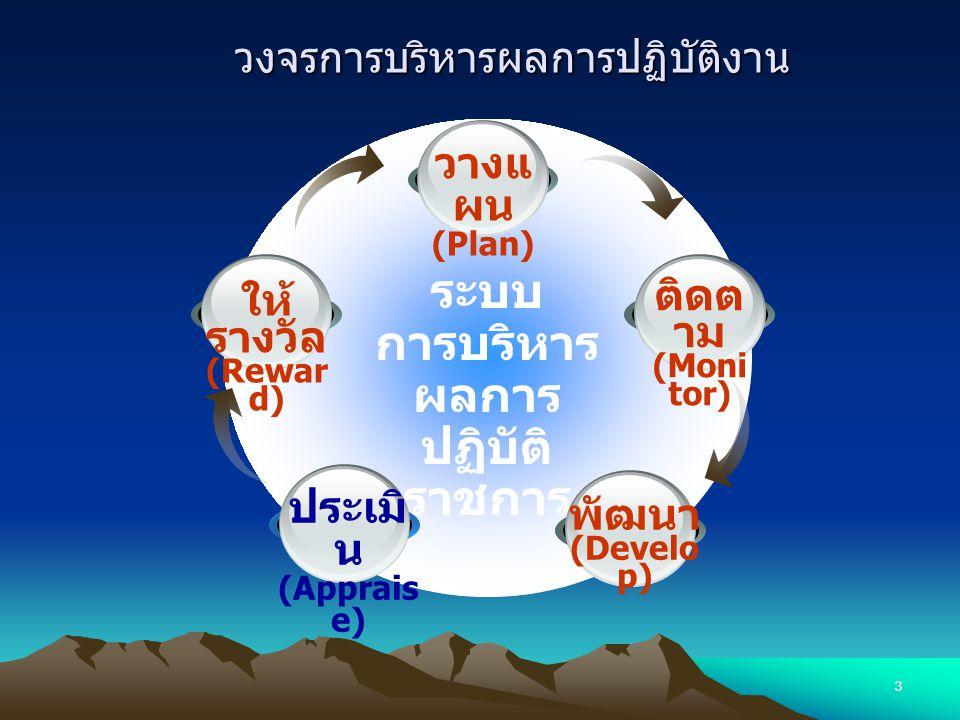 3 วงจรการบริหารผลการปฏิบัติงาน ระบบ การบริหาร ผลการ ปฏิบัติ ราชการ ติดต าม (Moni tor) วางแ ผน (Plan) พัฒนา (Develo p) ประเมิ น (Apprais e) ให้ รางวัล (Rewar d)