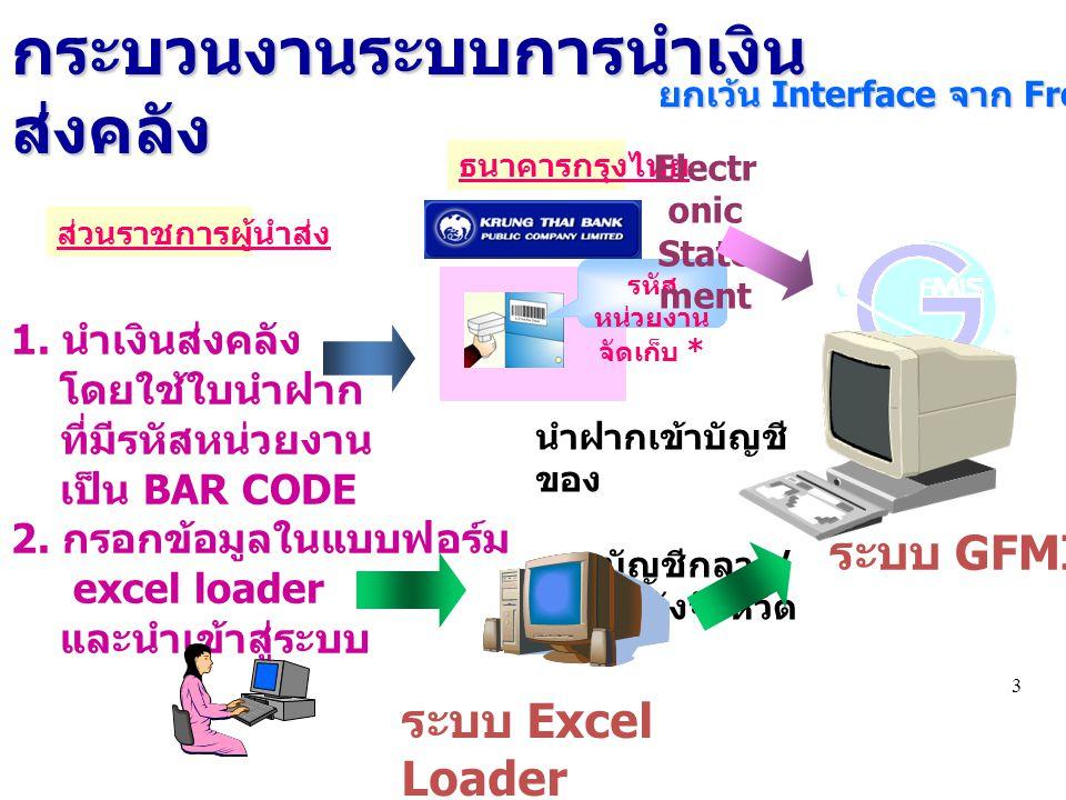 33 ยกเว้น Interface จาก Front 1. นำเงินส่งคลัง โดยใช้ใบนำฝาก ที่มีรหัสหน่วยงาน เป็น BAR CODE 2. กรอกข้อมูลในแบบฟอร์ม excel loader และนำเข้าสู่ระบบ ส่ว