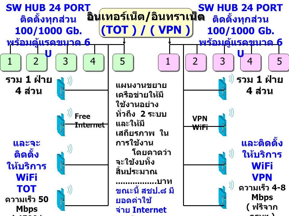 อินเทอร์เน็ต / อินทราเน็ต (TOT ) / ( VPN ) 1234512345 SW HUB 24 PORT ติดตั้งทุกส่วน 100/1000 Gb. พร้อมตู้แรคขนาด 6 U และจะ ติดตั้ง ให้บริการ WiFi TOT