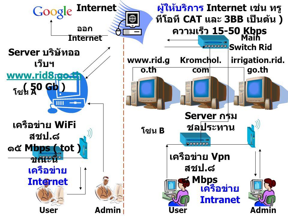 ผู้ให้บริการ Internet เช่น ทรู ทีโอที CAT และ 3BB เป็นต้น ) ความเร็ว 15-50 Kbps Server กรม ชลประทาน Server บริษัทออ เว็บฯ www.rid8.go.th ( 50 Gb ) www