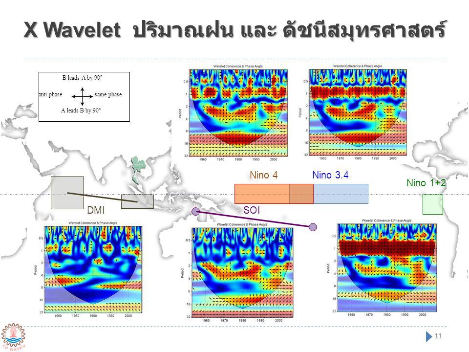 Nino 3.4Nino 4 Nino 1+2 SOIDMI X Wavelet ปริมาณฝน และ ดัชนีสมุทรศาสตร์ same phase A leads B by 90° B leads A by 90° anti phase 11