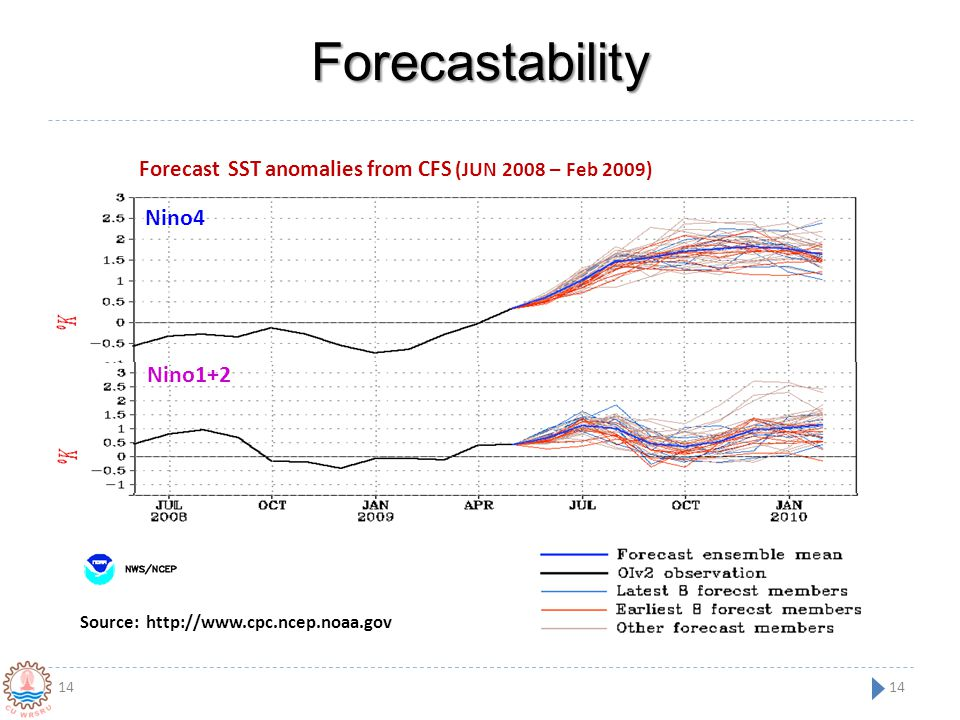 Forecastability 14 Nino4 Nino1+2 Forecast SST anomalies from CFS (JUN 2008 – Feb 2009) Source: http://www.cpc.ncep.noaa.gov 14