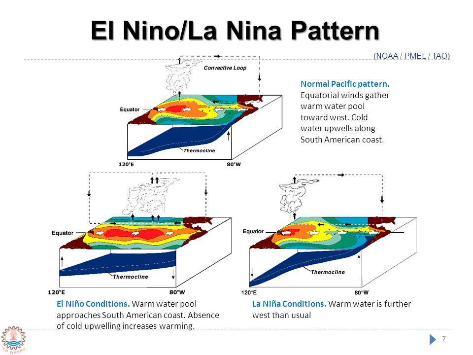 El Nino/La Nina Pattern El Niño Conditions. Warm water pool approaches South American coast. Absence of cold upwelling increases warming. La Niña Cond