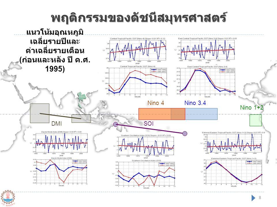 พฤติกรรมของดัชนีสมุทรศาสตร์ Nino 3.4Nino 4 Nino 1+2 SOIDMI 8 แนวโน้มอุณหภูมิ เฉลี่ยรายปีและ ค่าเฉลี่ยรายเดือน ( ก่อนและหลัง ปี ค. ศ. 1995)