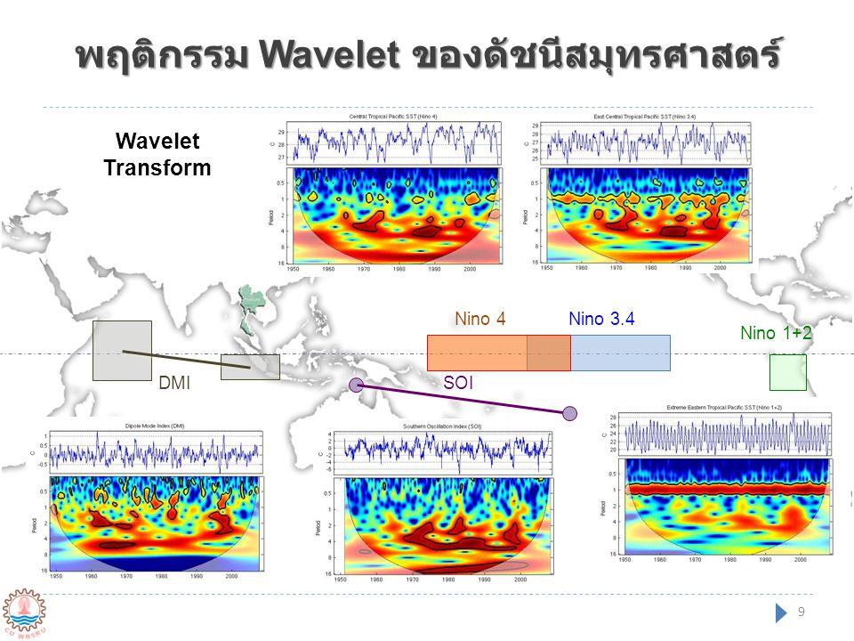X Wavelet อุณหภูมิเฉลี่ยไทยและดัชนีสมุทร ศาสตร์ Nino 3.4Nino 4 Nino 1+2 SOIDMI Indices same phase A leads B by 90° B leads A by 90° anti phase 10