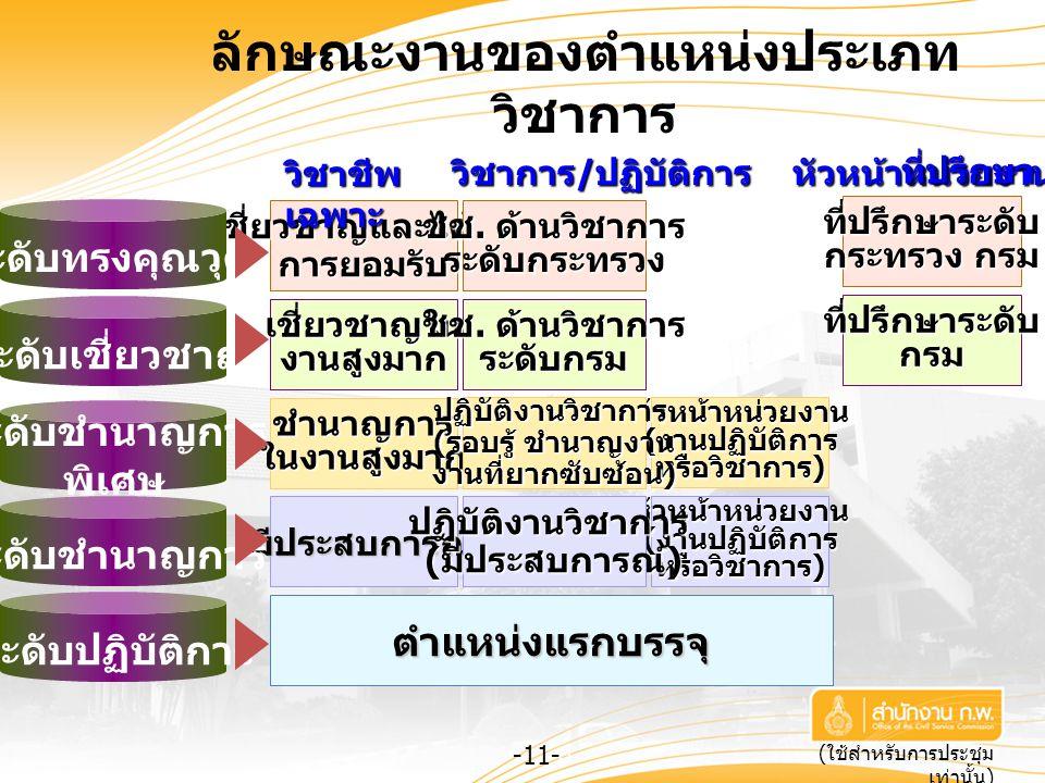 -11- ( ใช้สำหรับการประชุม เท่านั้น ) ลักษณะงานของตำแหน่งประเภท วิชาการ 11 ตำแหน่งแรกบรรจุ มีประสบการณ์ หัวหน้าหน่วยงาน ( งานปฏิบัติการ หรือวิชาการ ) ป