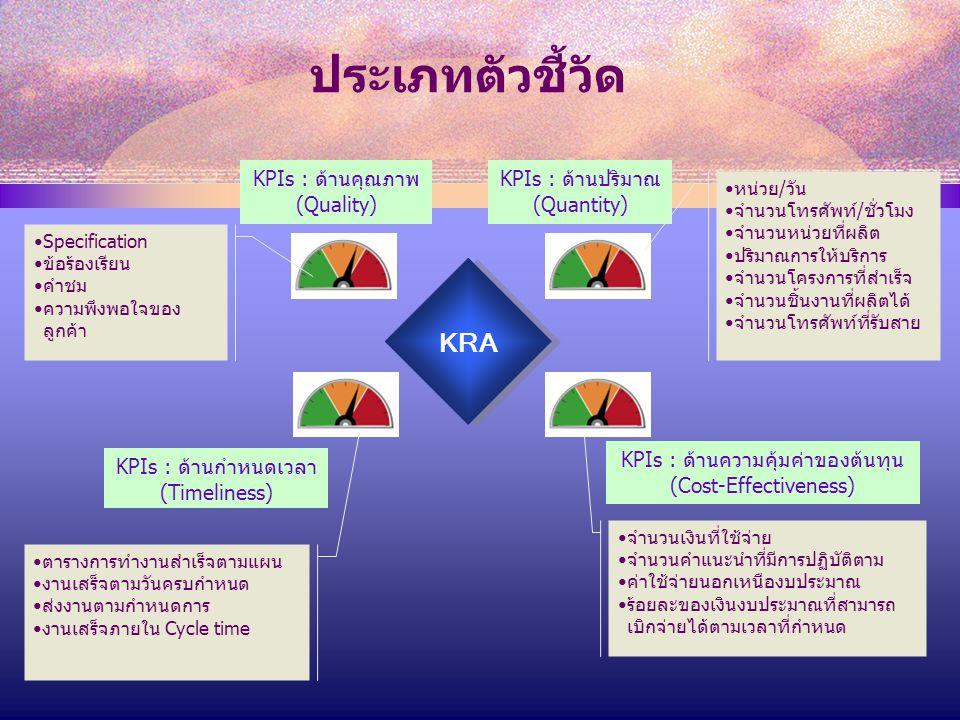 KPIs : ด้านปริมาณ (Quantity) KPIs : ด้านคุณภาพ (Quality) KRA KPIs : ด้านกำหนดเวลา (Timeliness) KPIs : ด้านความคุ้มค่าของต้นทุน (Cost-Effectiveness) Specification ข้อร้องเรียน คำชม ความพึงพอใจของ ลูกค้า จำนวนเงินที่ใช้จ่าย จำนวนคำแนะนำที่มีการปฏิบัติตาม ค่าใช้จ่ายนอกเหนืองบประมาณ ร้อยละของเงินงบประมาณที่สามารถ เบิกจ่ายได้ตามเวลาที่กำหนด หน่วย/วัน จำนวนโทรศัพท์/ชั่วโมง จำนวนหน่วยที่ผลิต ปริมาณการให้บริการ จำนวนโครงการที่สำเร็จ จำนวนชิ้นงานที่ผลิตได้ จำนวนโทรศัพท์ที่รับสาย ตารางการทำงานสำเร็จตามแผน งานเสร็จตามวันครบกำหนด ส่งงานตามกำหนดการ งานเสร็จภายใน Cycle time ประเภทตัวชี้วัด