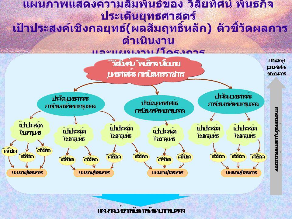 แผนภาพแสดงความสัมพันธ์ของ วิสัยทัศน์ พันธกิจ ประเด็นยุทธศาสตร์ เป้าประสงค์เชิงกลยุทธ์ ( ผลสัมฤทธิ์หลัก ) ตัวชี้วัดผลการ ดำเนินงาน และแผนงาน / โครงการ
