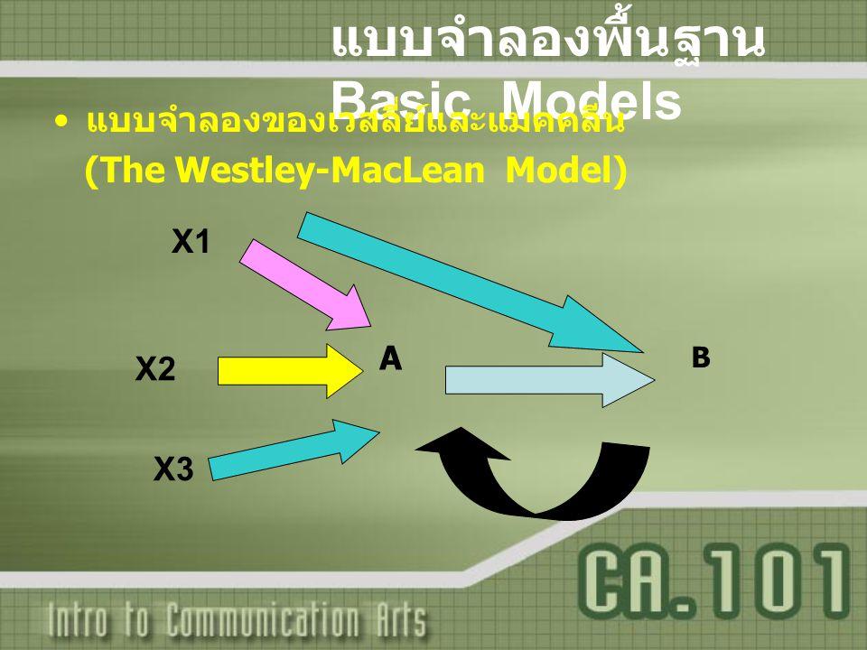 แบบจำลองพื้นฐาน Basic Models แบบจำลองของเวสลี่ย์และแมคคลีน (The Westley-MacLean Model) B A X1 X2 X3