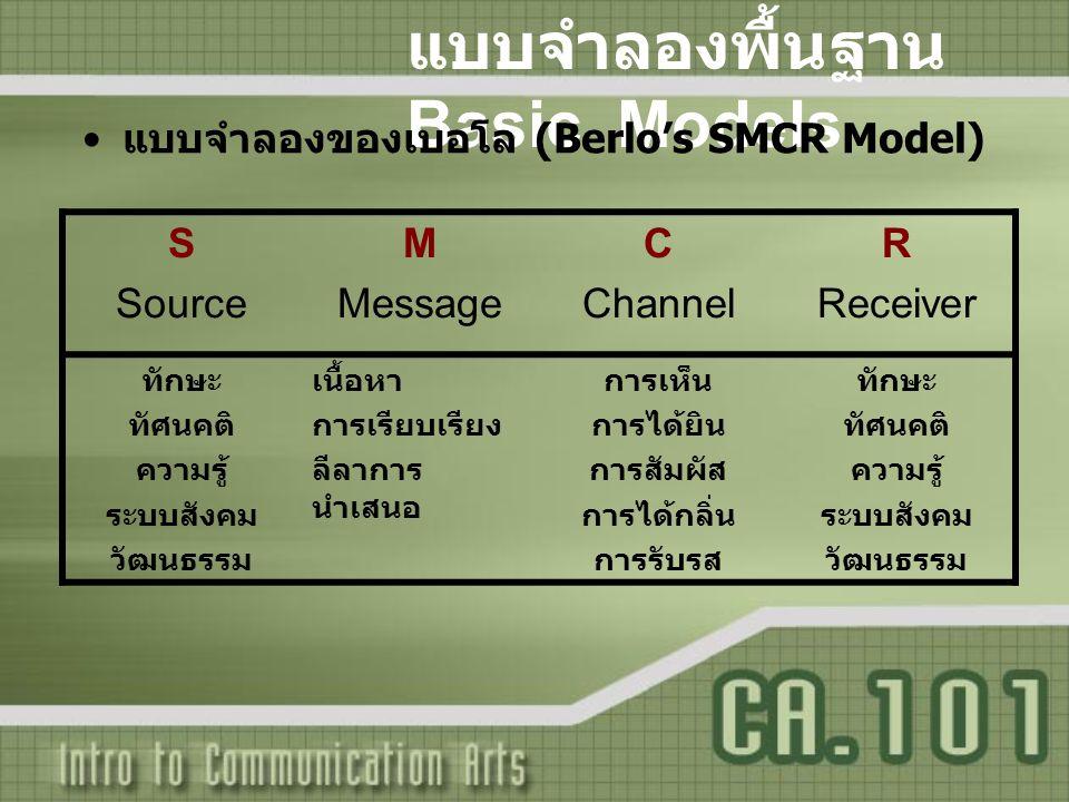 แบบจำลองพื้นฐาน Basic Models แบบจำลองของเบอโล (Berlo's SMCR Model) S Source M Message C Channel R Receiver ทักษะ ทัศนคติ ความรู้ ระบบสังคม วัฒนธรรม เน