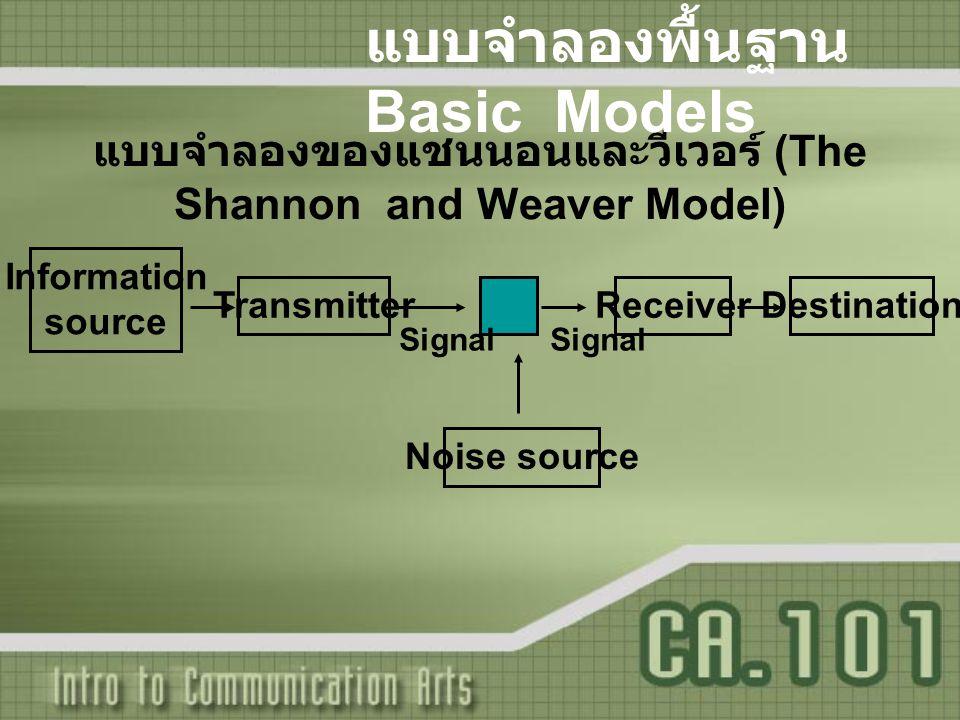 แบบจำลองของแชนนอนและวีเวอร์ (The Shannon and Weaver Model) แบบจำลองพื้นฐาน Basic Models Information source TransmitterReceiverDestination Noise source