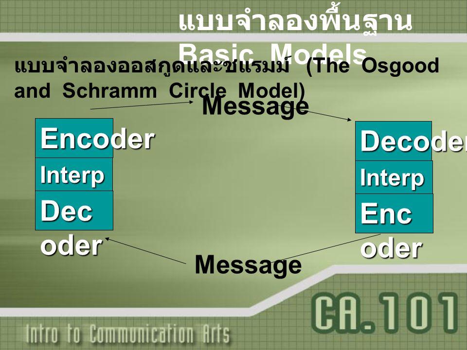 แบบจำลองพื้นฐาน Basic Models แบบจำลองออสกูดและชแรมม์ (The Osgood and Schramm Circle Model) MessageEncoder Interp ret Dec oder Decoder Interp ret Enc o