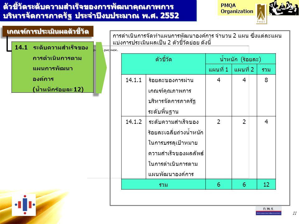 PMQA Organization 11 ตัวชี้วัดระดับความสำเร็จของการพัฒนาคุณภาพการ บริหารจัดการภาครัฐ ประจำปีงบประมาณ พ.ศ. 2552 เกณฑ์การประเมินผลตัวชี้วัดเกณฑ์การประเม