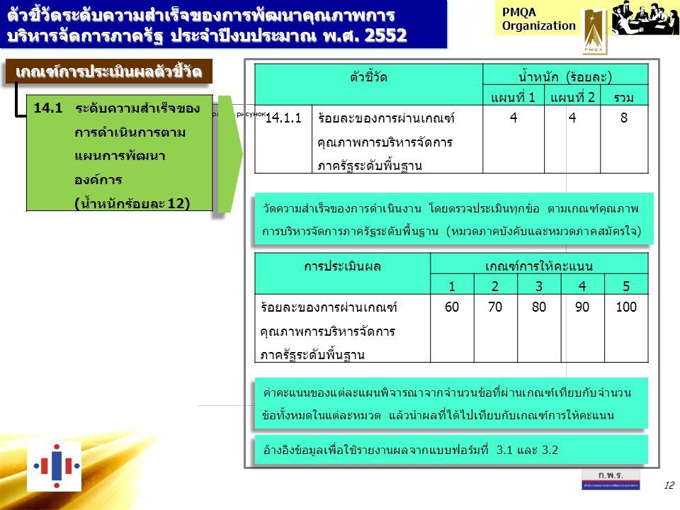 PMQA Organization 12 ตัวชี้วัดระดับความสำเร็จของการพัฒนาคุณภาพการ บริหารจัดการภาครัฐ ประจำปีงบประมาณ พ.ศ. 2552 ตัวชี้วัดน้ำหนัก (ร้อยละ) แผนที่ 1แผนที