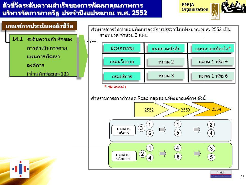 PMQA Organization 13 ตัวชี้วัดระดับความสำเร็จของการพัฒนาคุณภาพการ บริหารจัดการภาครัฐ ประจำปีงบประมาณ พ.ศ. 2552 ส่วนราชการจัดทำแผนพัฒนาองค์การประจำปีงบ