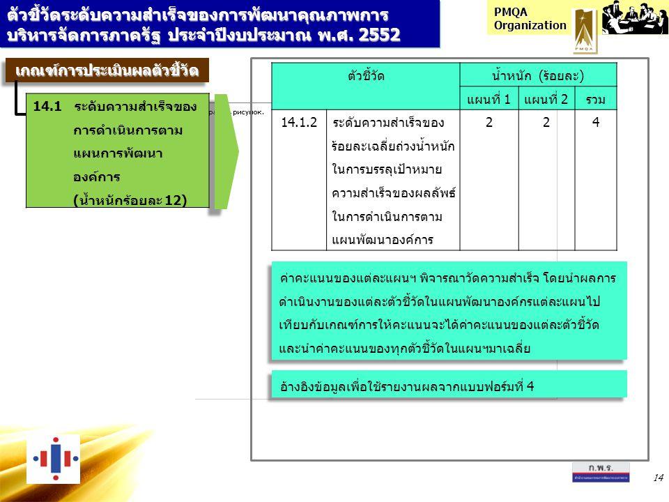 PMQA Organization 14 ตัวชี้วัดระดับความสำเร็จของการพัฒนาคุณภาพการ บริหารจัดการภาครัฐ ประจำปีงบประมาณ พ.ศ. 2552 ตัวชี้วัดน้ำหนัก (ร้อยละ) แผนที่ 1แผนที