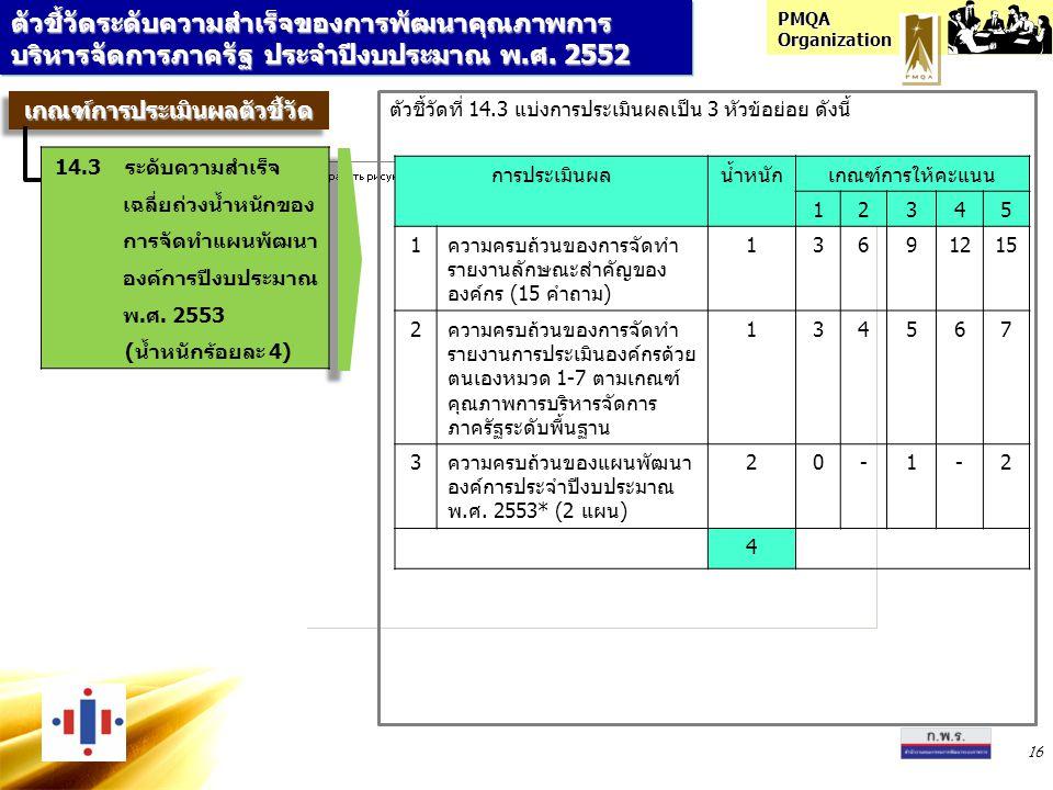 PMQA Organization 16 ตัวชี้วัดระดับความสำเร็จของการพัฒนาคุณภาพการ บริหารจัดการภาครัฐ ประจำปีงบประมาณ พ.ศ. 2552 เกณฑ์การประเมินผลตัวชี้วัดเกณฑ์การประเม