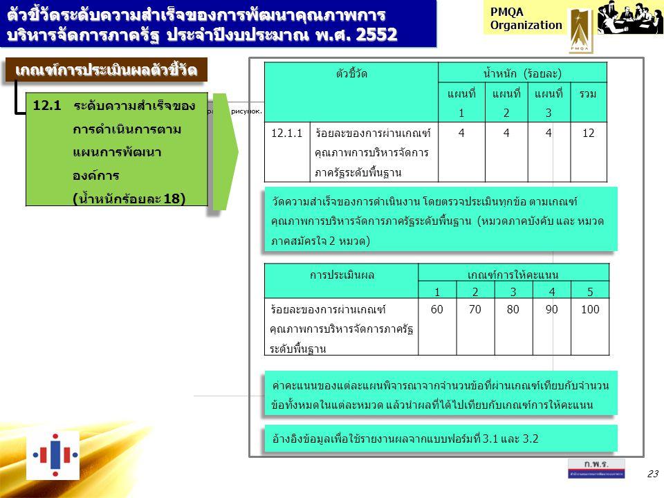 PMQA Organization 23 ตัวชี้วัดระดับความสำเร็จของการพัฒนาคุณภาพการ บริหารจัดการภาครัฐ ประจำปีงบประมาณ พ.ศ. 2552 ตัวชี้วัดน้ำหนัก (ร้อยละ) แผนที่ 1 แผนท