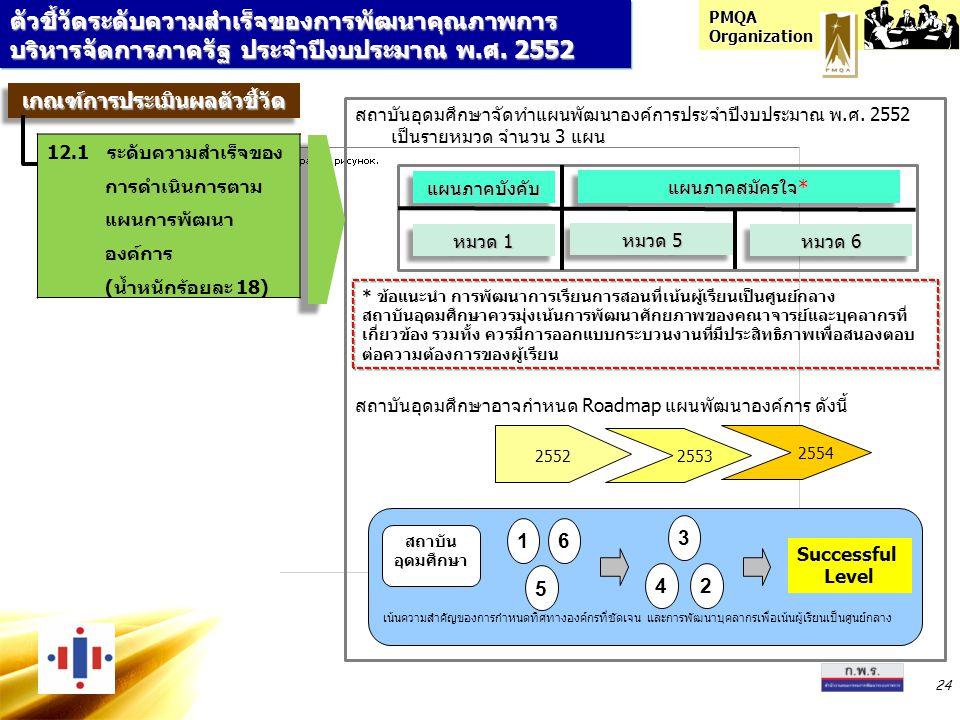 PMQA Organization 24 ตัวชี้วัดระดับความสำเร็จของการพัฒนาคุณภาพการ บริหารจัดการภาครัฐ ประจำปีงบประมาณ พ.ศ. 2552 สถาบันอุดมศึกษาจัดทำแผนพัฒนาองค์การประจ