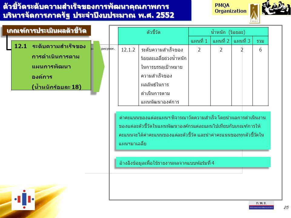 PMQA Organization 25 ตัวชี้วัดระดับความสำเร็จของการพัฒนาคุณภาพการ บริหารจัดการภาครัฐ ประจำปีงบประมาณ พ.ศ. 2552 ตัวชี้วัดน้ำหนัก (ร้อยละ) แผนที่ 1แผนที