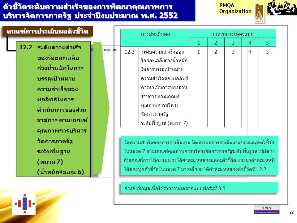 PMQA Organization 26 ตัวชี้วัดระดับความสำเร็จของการพัฒนาคุณภาพการ บริหารจัดการภาครัฐ ประจำปีงบประมาณ พ.ศ. 2552 เกณฑ์การประเมินผลตัวชี้วัดเกณฑ์การประเม