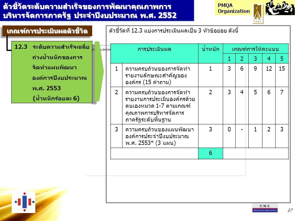 PMQA Organization 27 ตัวชี้วัดระดับความสำเร็จของการพัฒนาคุณภาพการ บริหารจัดการภาครัฐ ประจำปีงบประมาณ พ.ศ. 2552 เกณฑ์การประเมินผลตัวชี้วัดเกณฑ์การประเม